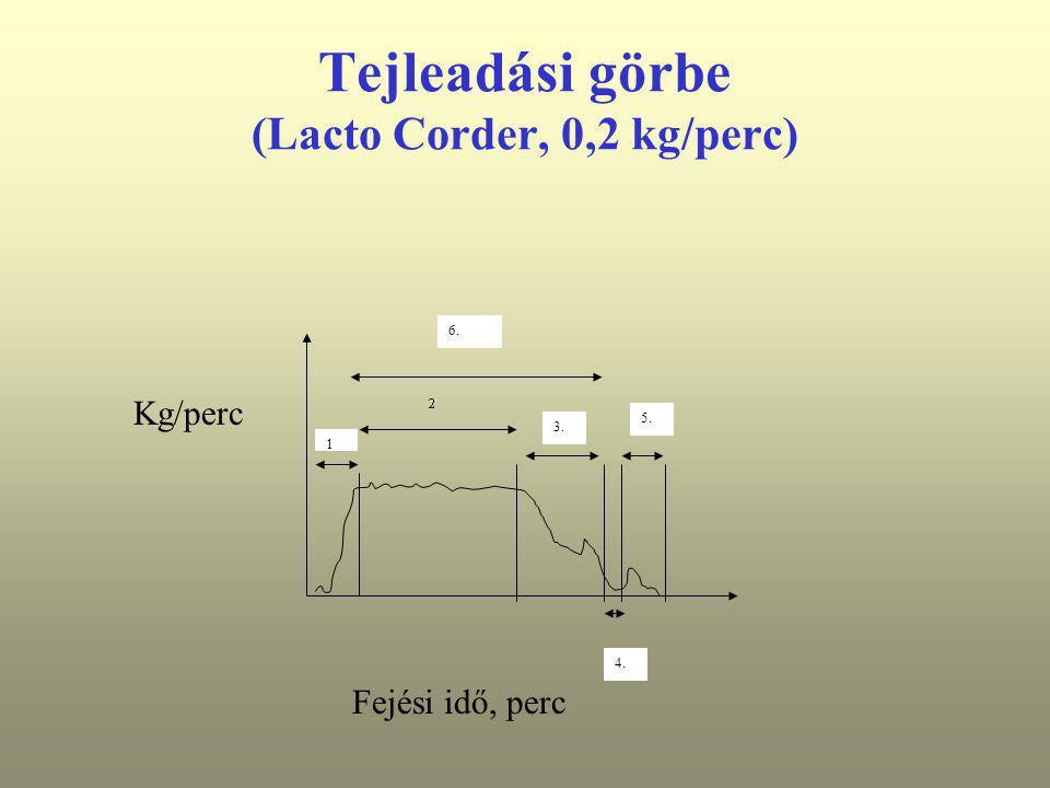 Tejleadási görbe (Lacto Corder, 0,2 kg/perc)