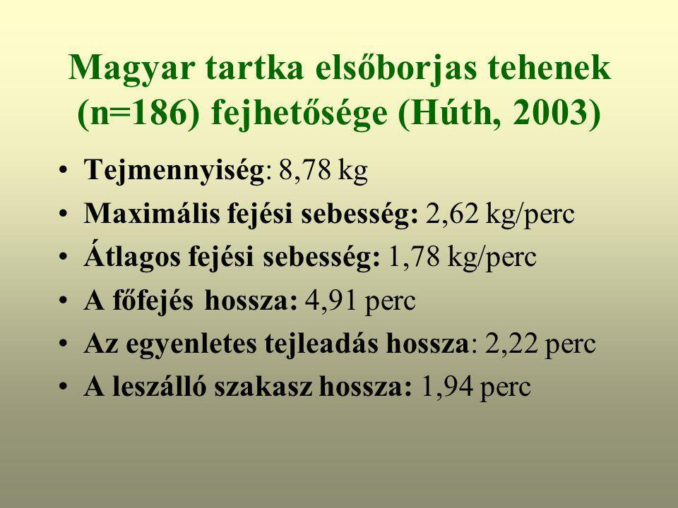 Magyar tartka elsőborjas tehenek (n=186) fejhetősége (Húth, 2003)
