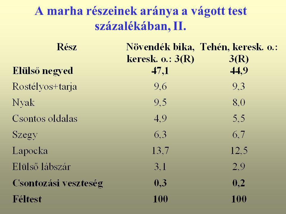 A marha részeinek aránya a vágott test százalékában, II.