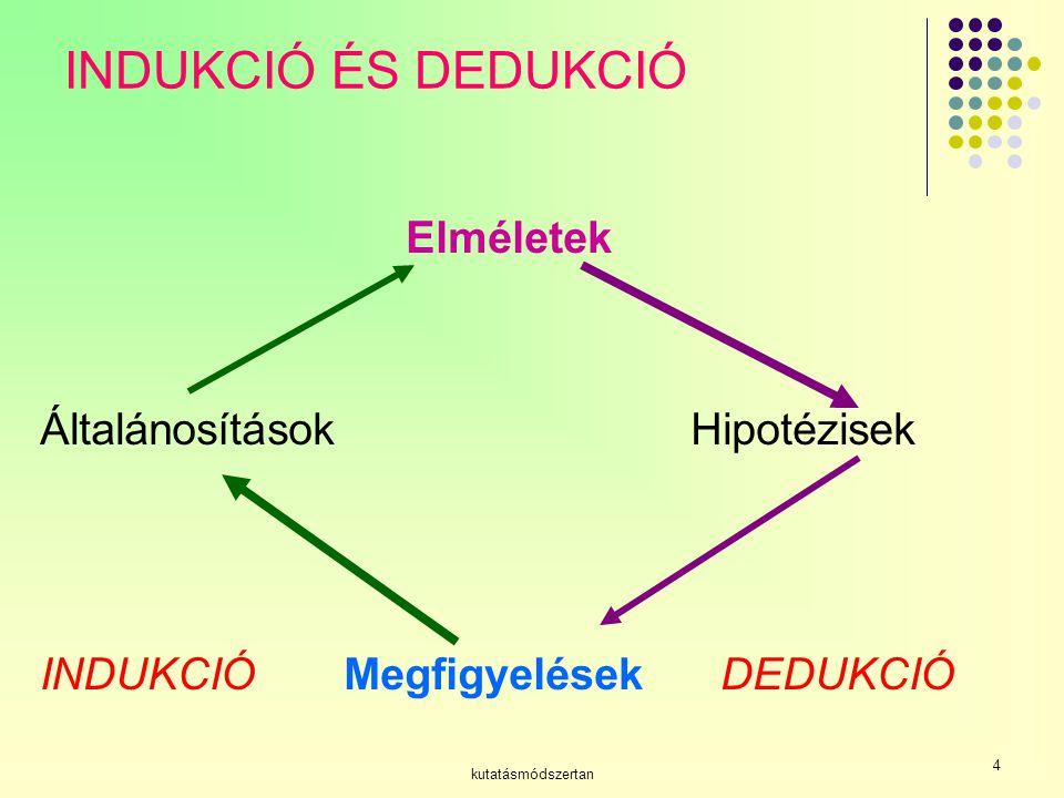 INDUKCIÓ ÉS DEDUKCIÓ Elméletek Általánosítások Hipotézisek