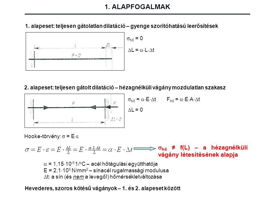 1. ALAPFOGALMAK 1. alapeset: teljesen gátolatlan dilatáció – gyenge szorítóhatású leerősítések. hő = 0.