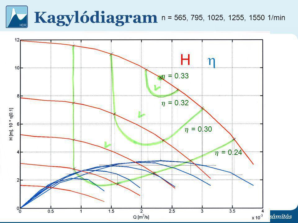 Kagylódiagram H  n = 565, 795, 1025, 1255, 1550 1/min  = 0.33