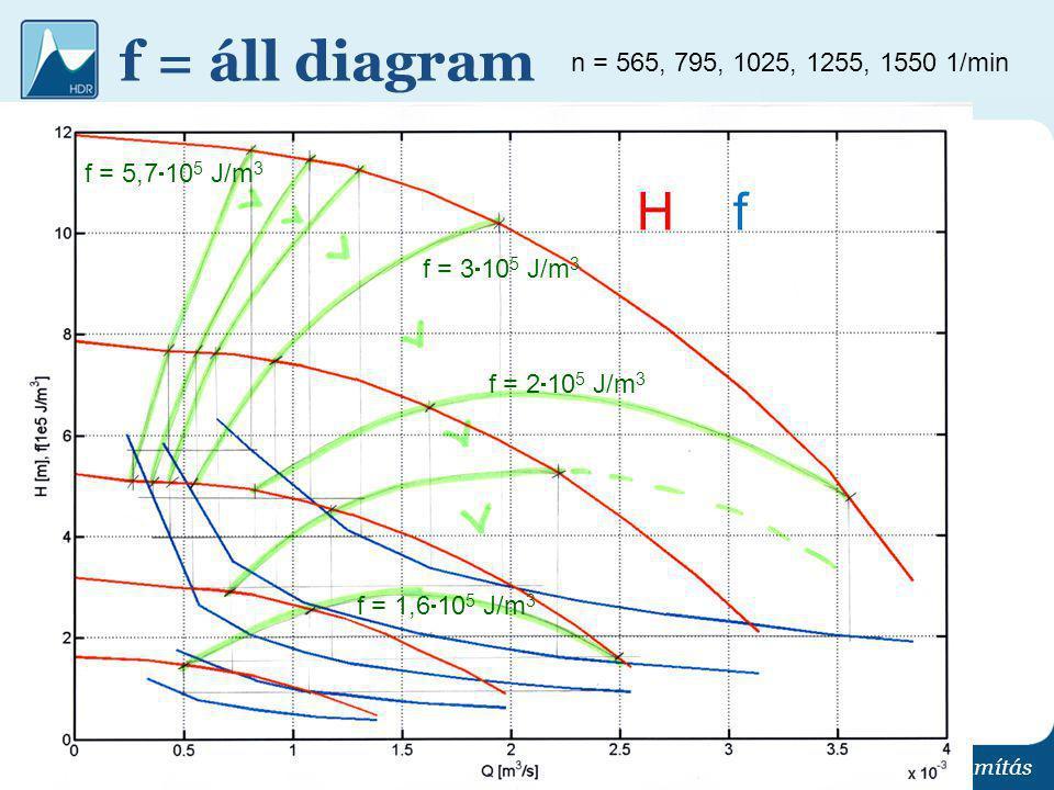 f = áll diagram H f n = 565, 795, 1025, 1255, 1550 1/min