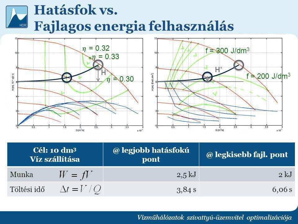 Hatásfok vs. Fajlagos energia felhasználás