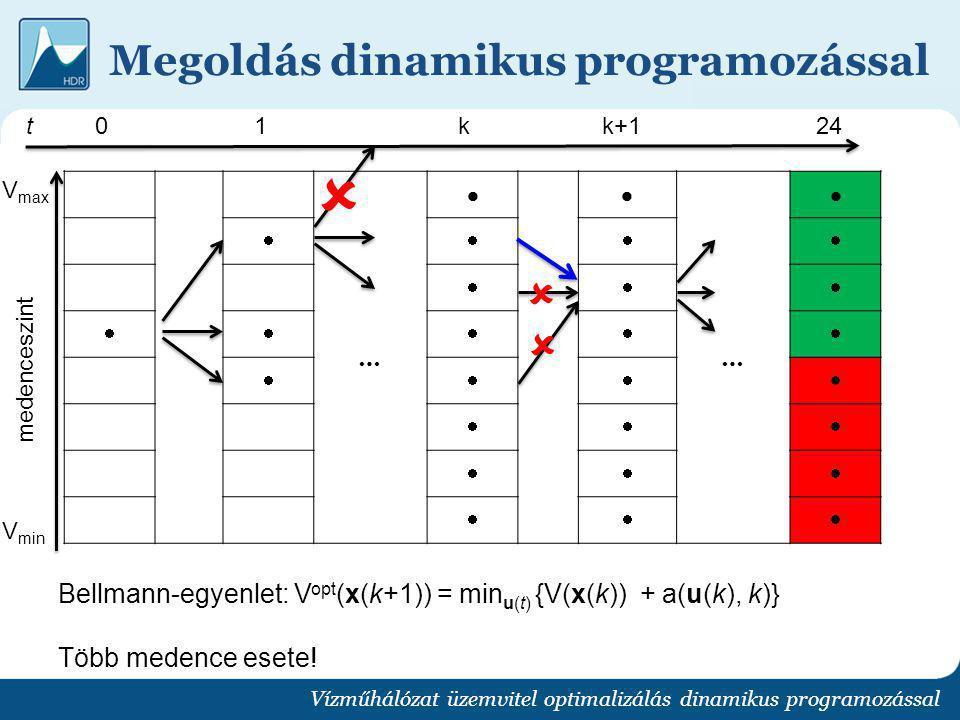 Megoldás dinamikus programozással