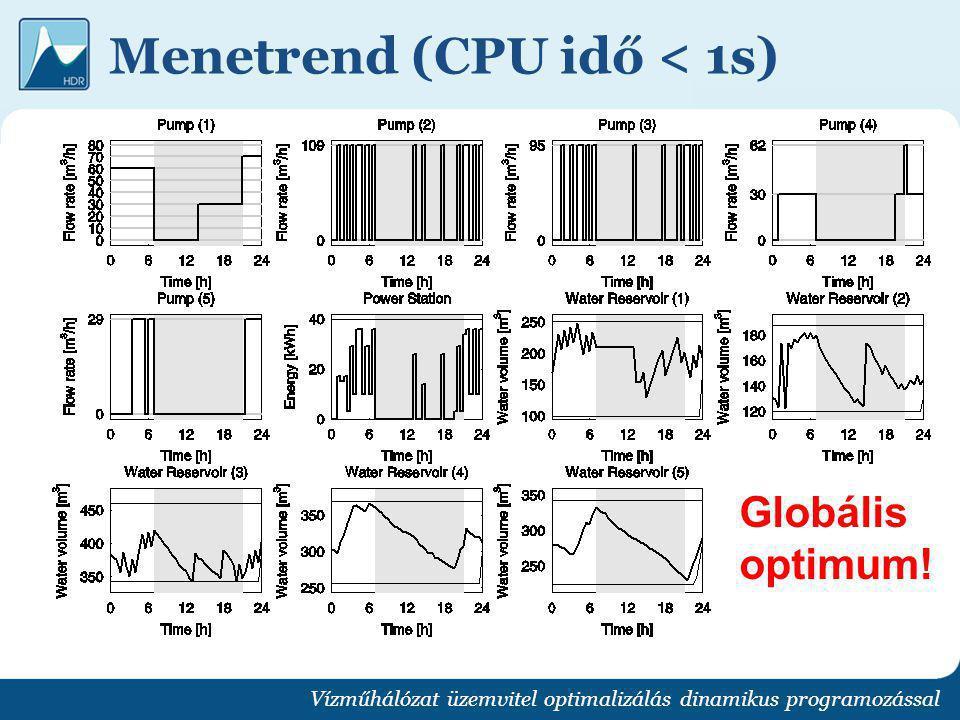Menetrend (CPU idő < 1s)