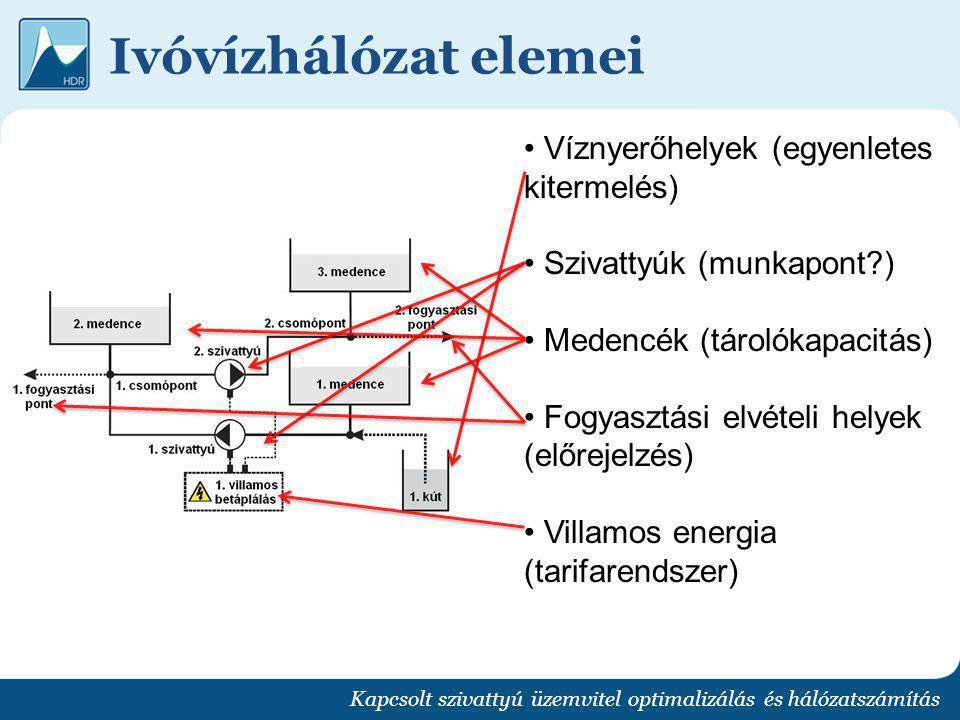 Ivóvízhálózat elemei Víznyerőhelyek (egyenletes kitermelés)