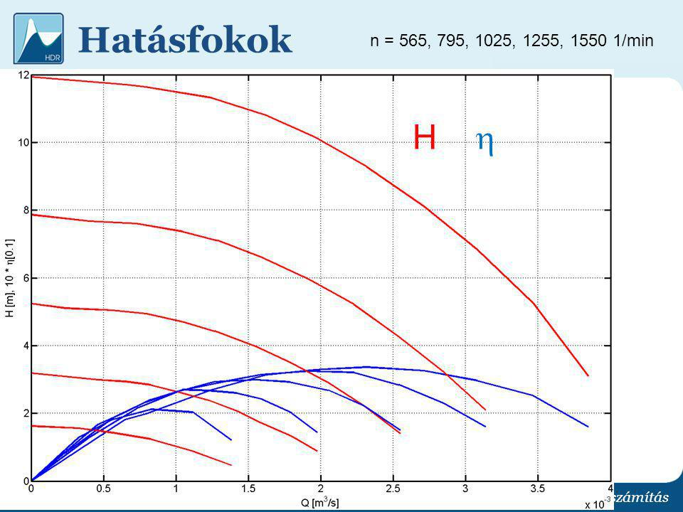 Hatásfokok n = 565, 795, 1025, 1255, 1550 1/min.