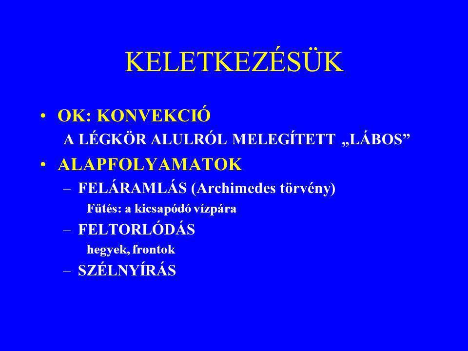 KELETKEZÉSÜK OK: KONVEKCIÓ ALAPFOLYAMATOK