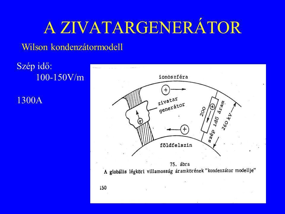 A ZIVATARGENERÁTOR Wilson kondenzátormodell Szép idő: 100-150V/m 1300A