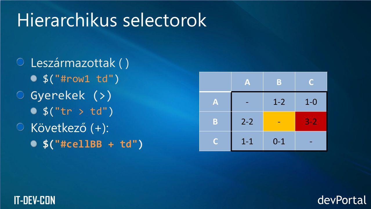 Hierarchikus selectorok