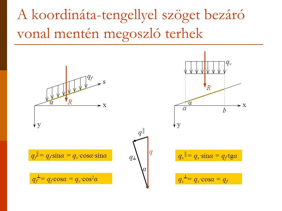 A koordináta-tengellyel szöget bezáró vonal mentén megoszló terhek
