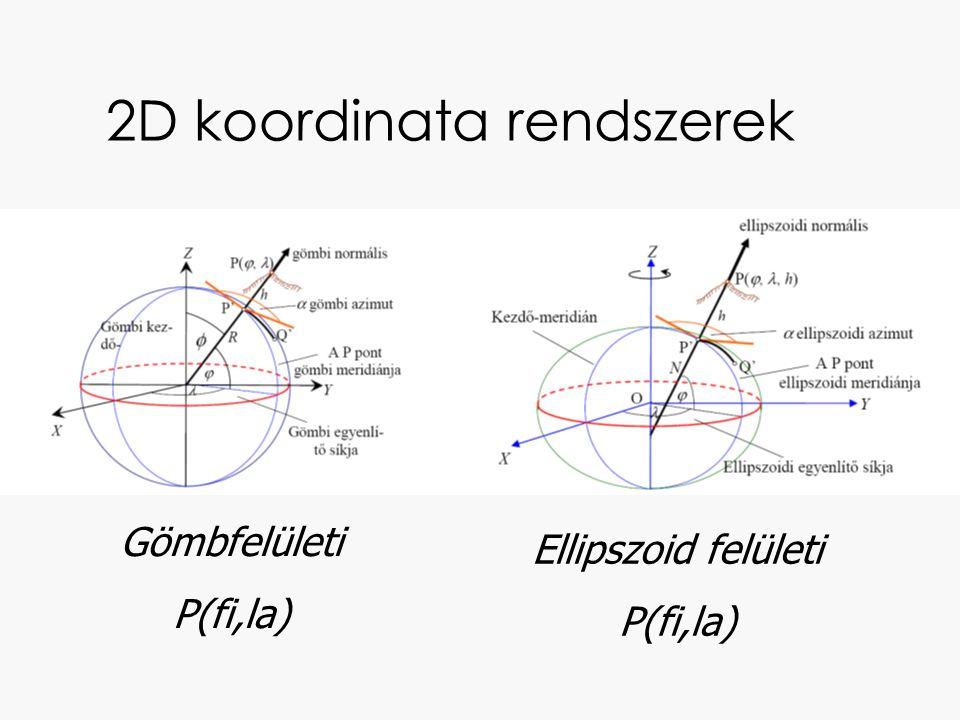 2D koordinata rendszerek