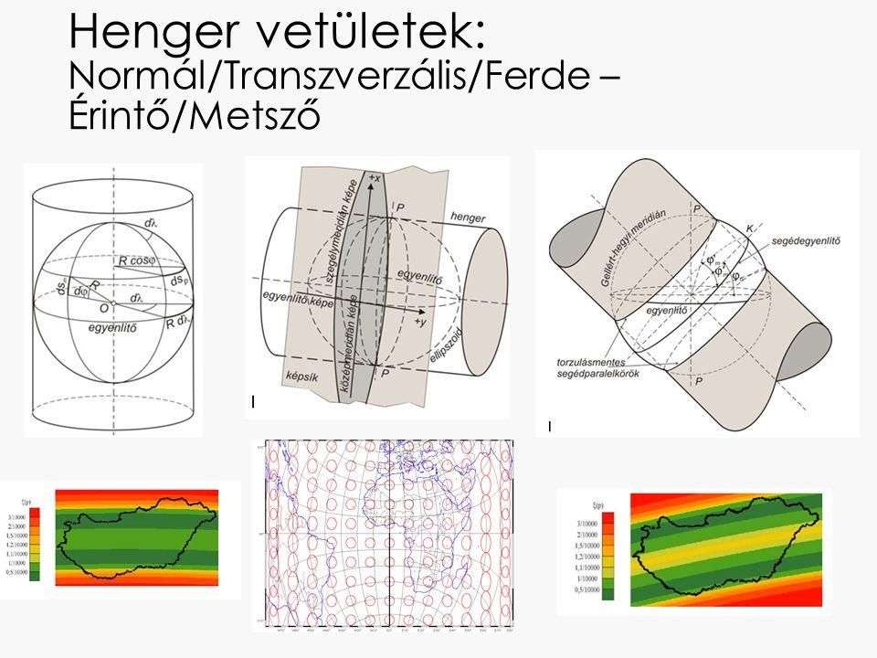 Henger vetületek: Normál/Transzverzális/Ferde – Érintő/Metsző