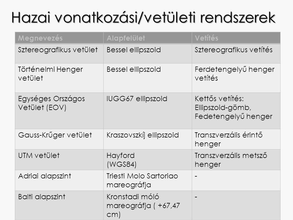 Hazai vonatkozási/vetületi rendszerek