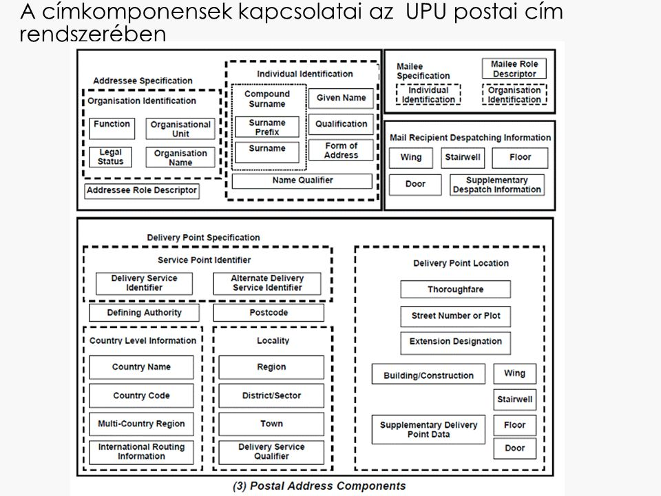 A címkomponensek kapcsolatai az UPU postai cím rendszerében
