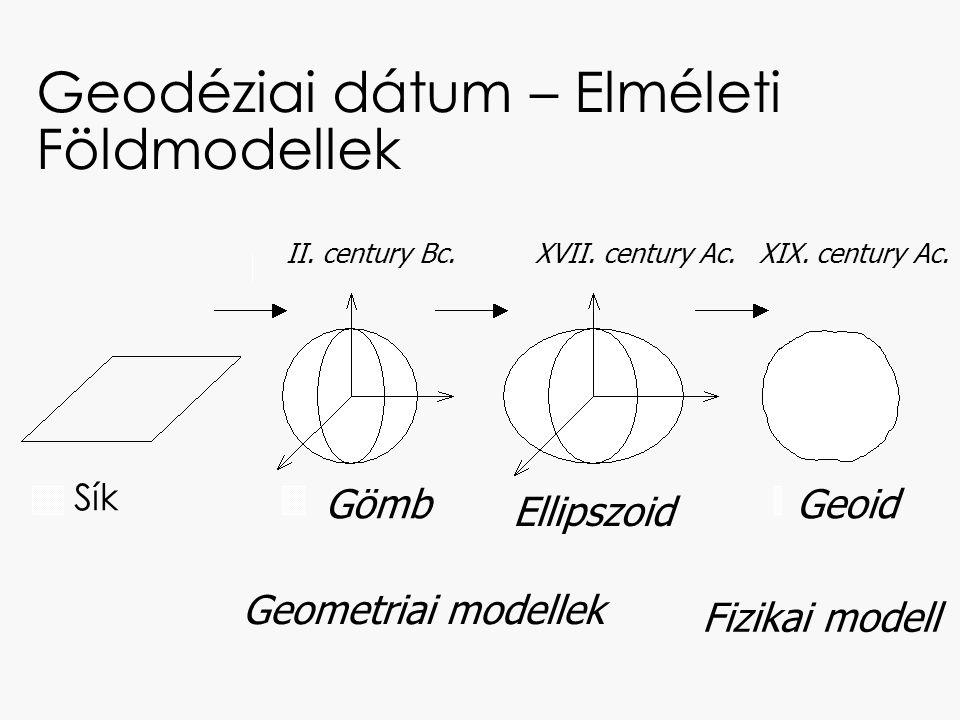 Geodéziai dátum – Elméleti Földmodellek