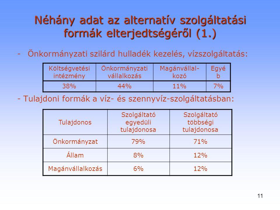 Néhány adat az alternatív szolgáltatási formák elterjedtségéről (1.)