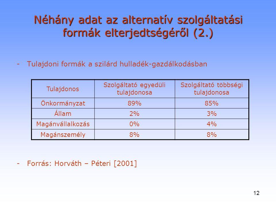 Néhány adat az alternatív szolgáltatási formák elterjedtségéről (2.)