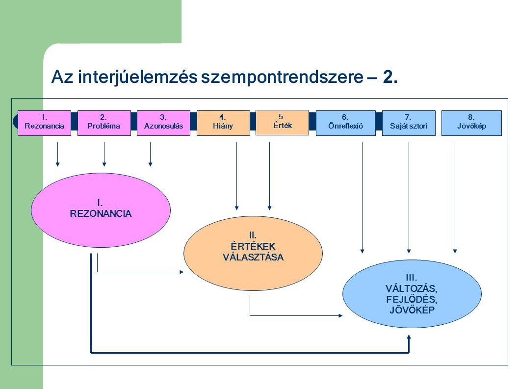 Az interjúelemzés szempontrendszere – 2.