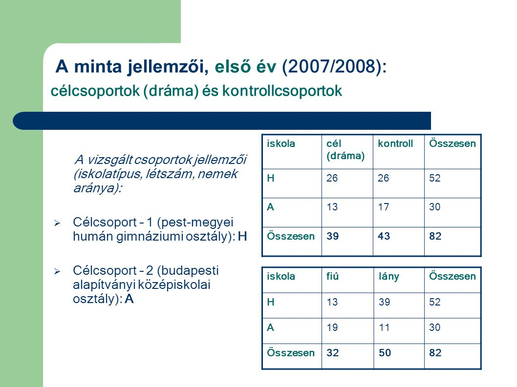 A minta jellemzői, első év (2007/2008): célcsoportok (dráma) és kontrollcsoportok