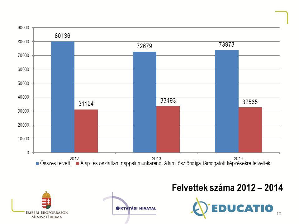 Felvettek száma 2012 – 2014