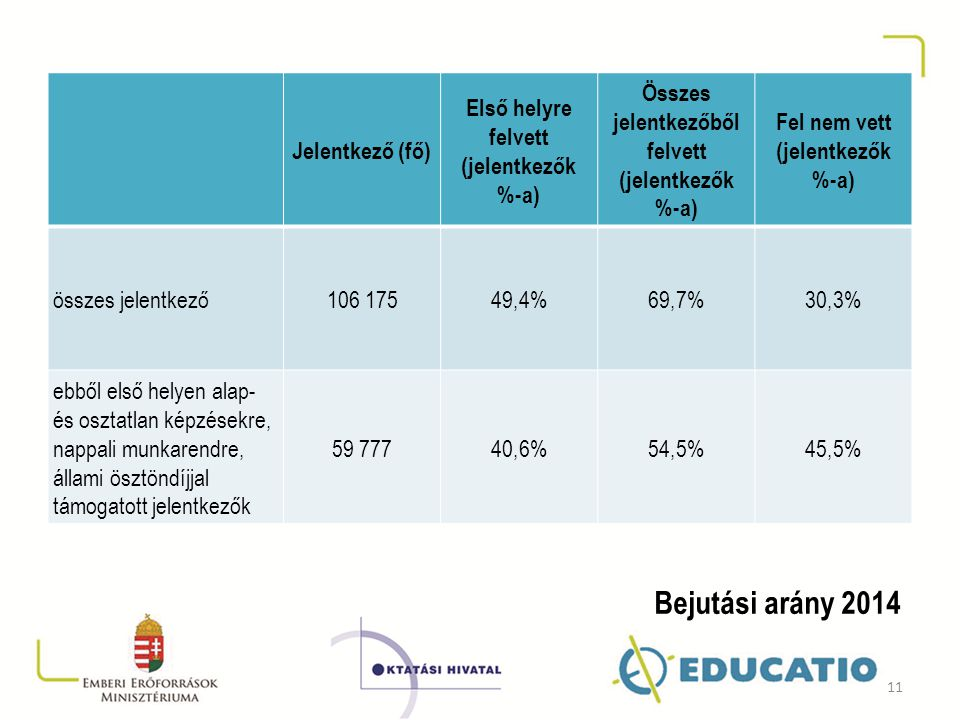 Bejutási arány 2014 Jelentkező (fő)