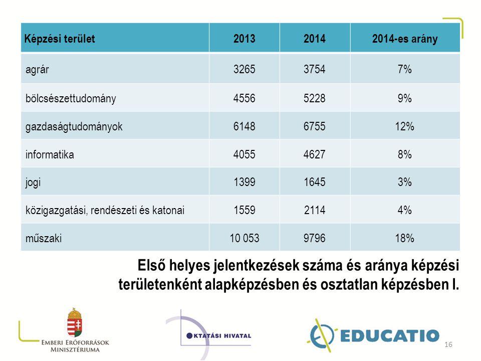 Képzési terület 2013. 2014. 2014-es arány. agrár. 3265. 3754. 7% bölcsészettudomány. 4556.