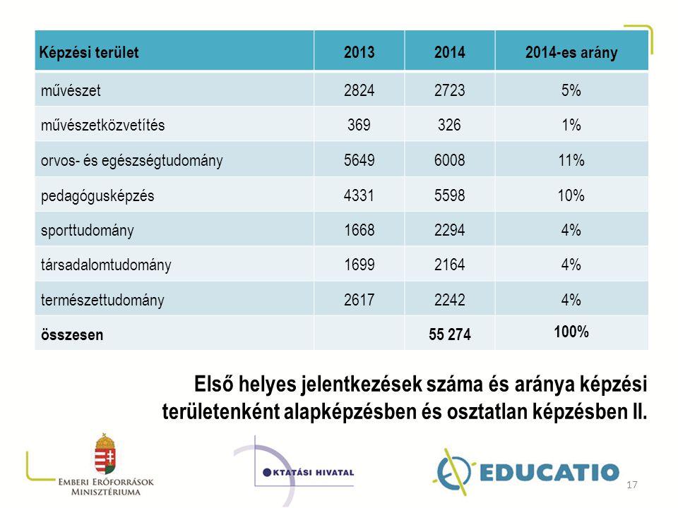 Képzési terület 2013. 2014. 2014-es arány. művészet. 2824. 2723. 5% művészetközvetítés. 369.