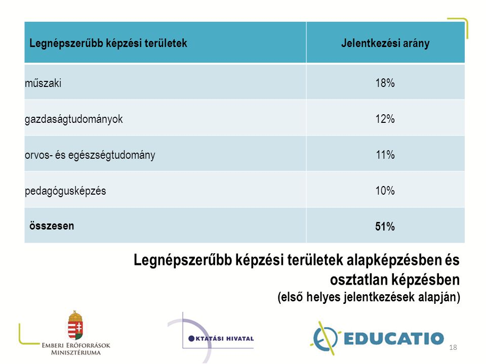Legnépszerűbb képzési területek
