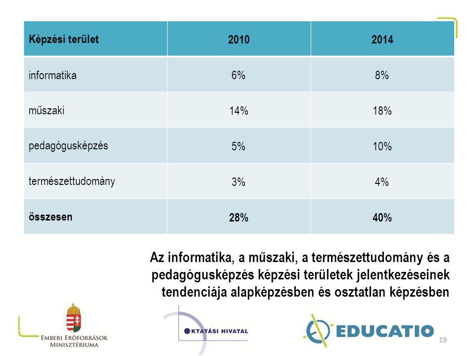 Képzési terület 2010. 2014. informatika. 6% 8% műszaki. 14% 18% pedagógusképzés. 5% 10% természettudomány.