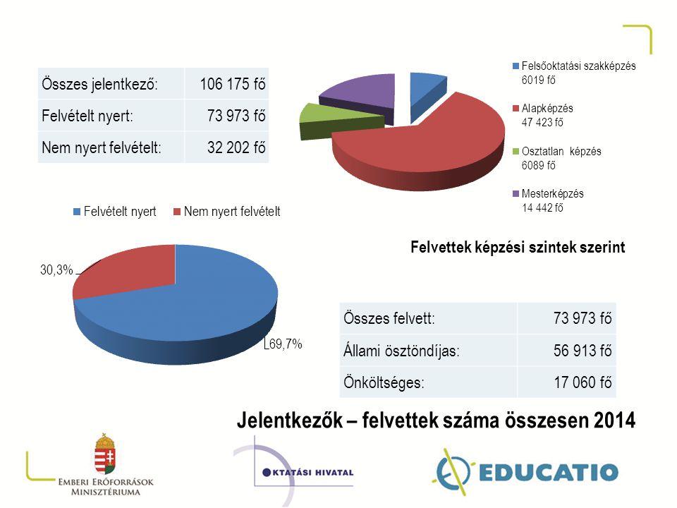 Jelentkezők – felvettek száma összesen 2014