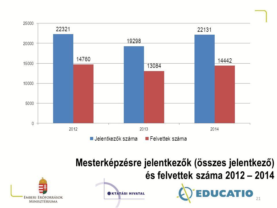 Mesterképzésre jelentkezők (összes jelentkező) és felvettek száma 2012 – 2014