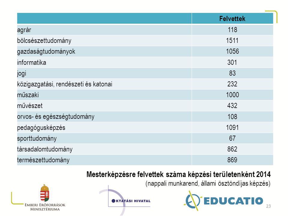 Mesterképzésre felvettek száma képzési területenként 2014