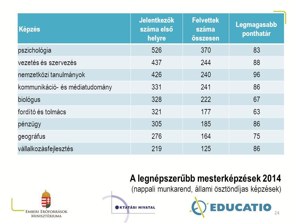 Képzés Jelentkezők száma első helyre. Felvettek száma összesen. Legmagasabb ponthatár. pszichológia.