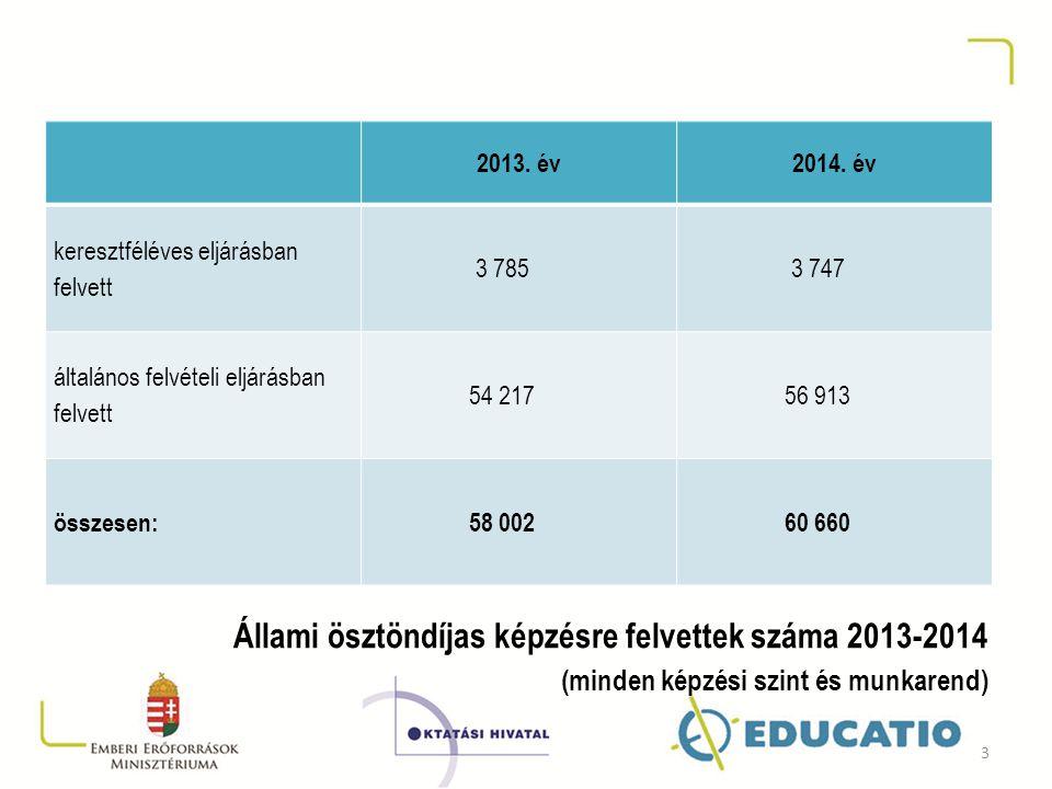 Állami ösztöndíjas képzésre felvettek száma 2013-2014
