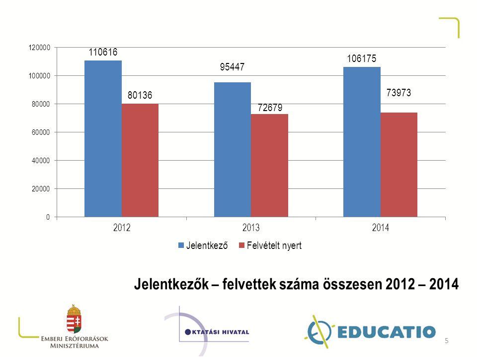 Jelentkezők – felvettek száma összesen 2012 – 2014