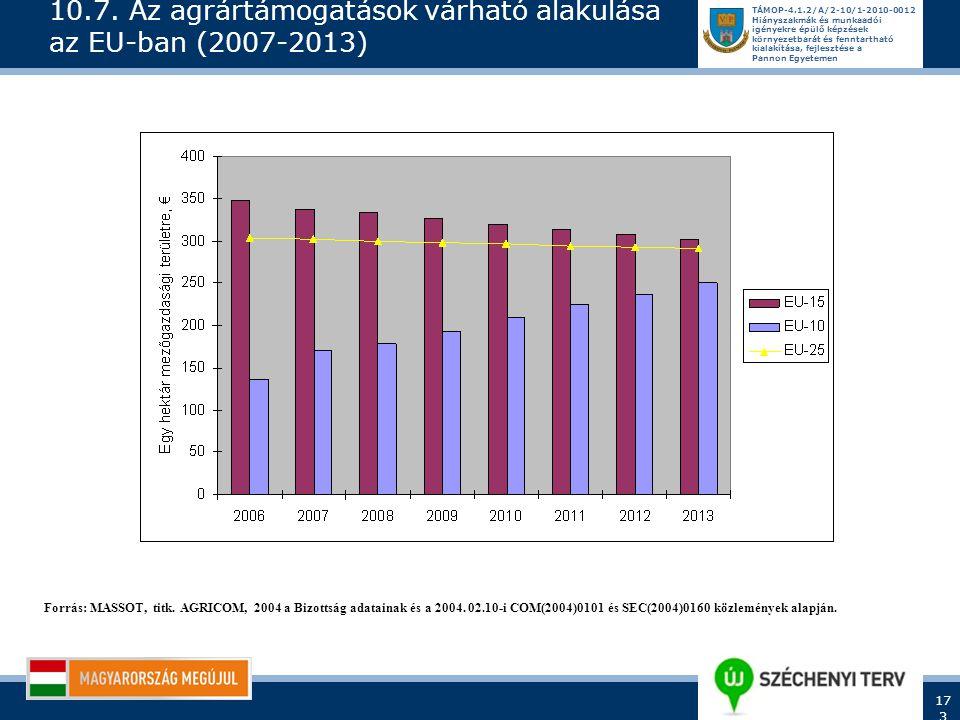 10.7. Az agrártámogatások várható alakulása az EU-ban (2007-2013)