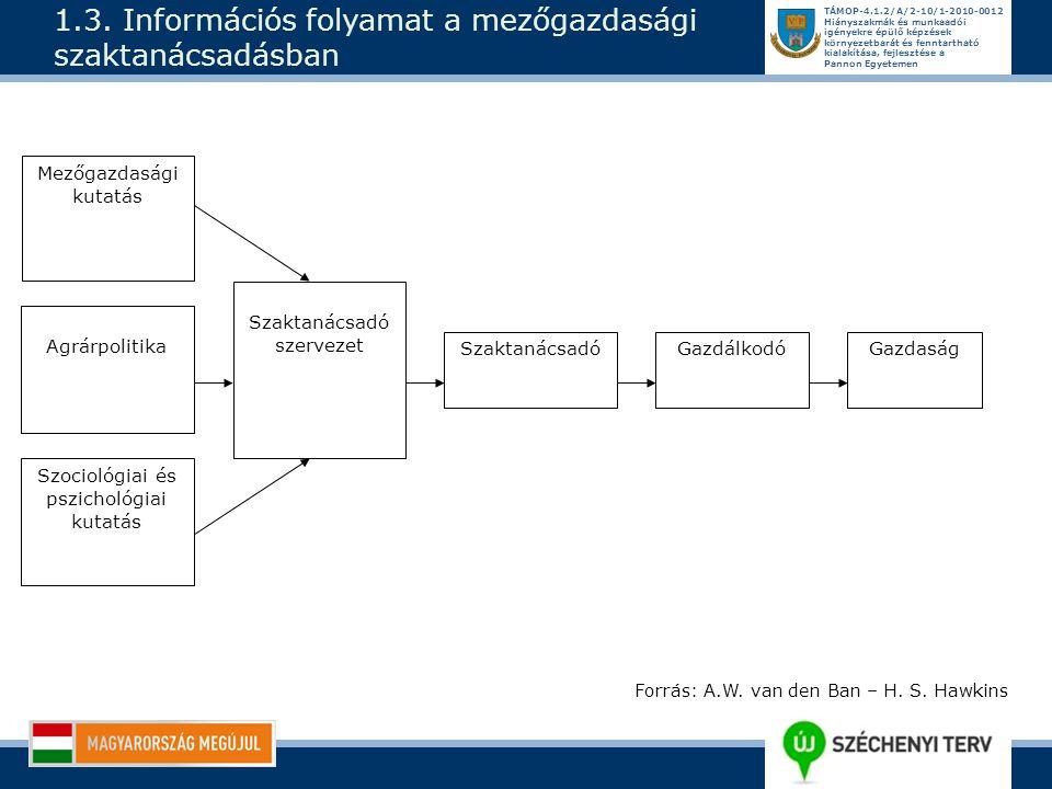 1.3. Információs folyamat a mezőgazdasági szaktanácsadásban