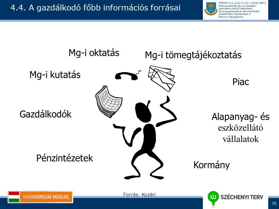 4.4. A gazdálkodó főbb információs forrásai