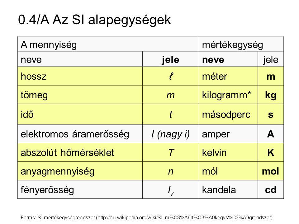 0.4/A Az SI alapegységek A mennyiség mértékegység neve jele hossz ℓ