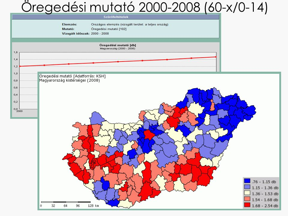 Öregedési mutató 2000-2008 (60-x/0-14)