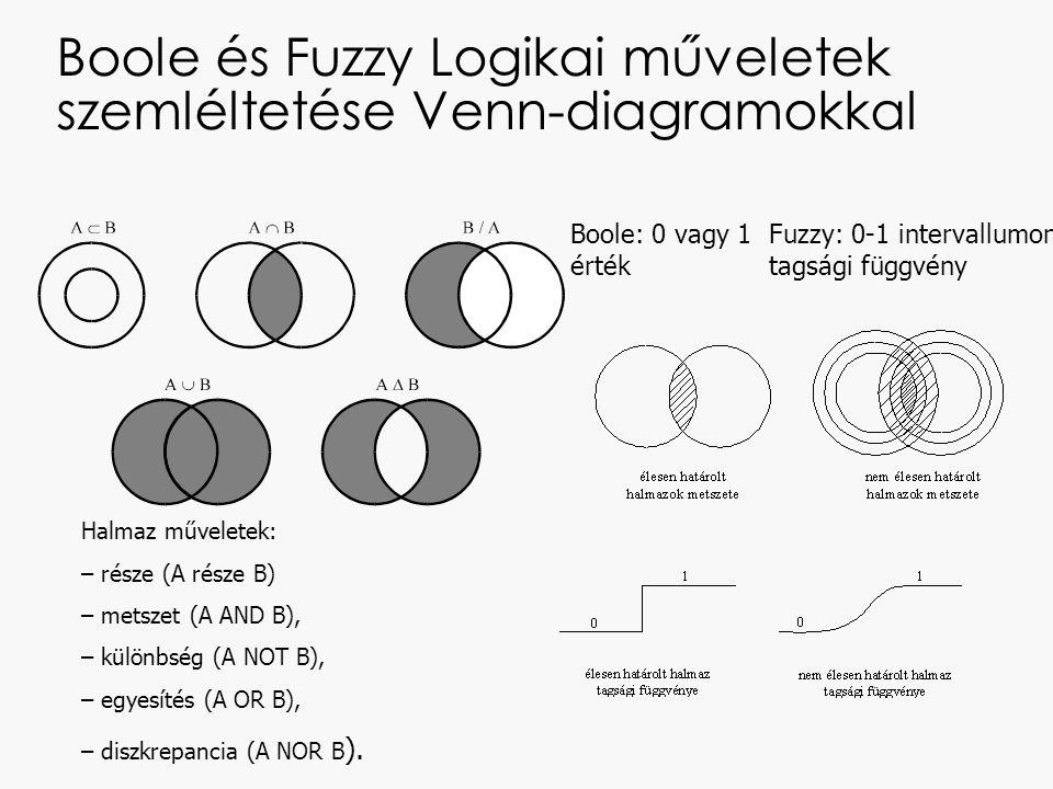 Boole és Fuzzy Logikai műveletek szemléltetése Venn-diagramokkal
