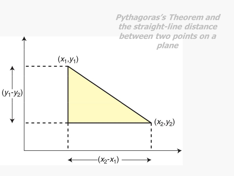 Pythagoras's Theorem and the straight-line distance between two points on a plane