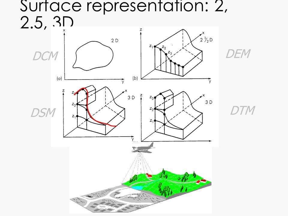 Surface representation: 2, 2.5, 3D