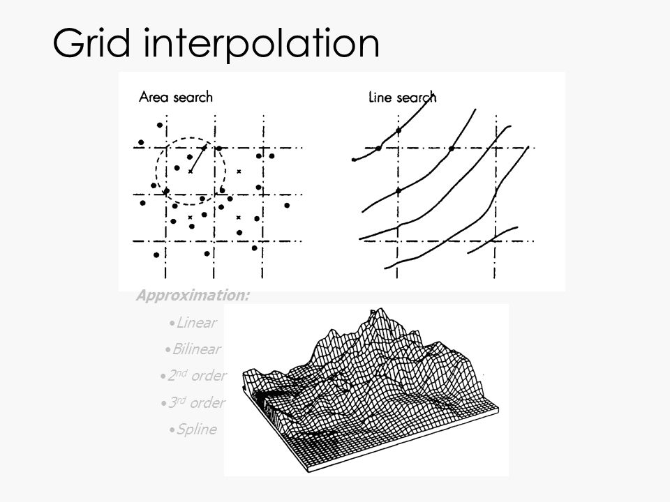 Grid interpolation Approximation: Linear Bilinear 2nd order 3rd order