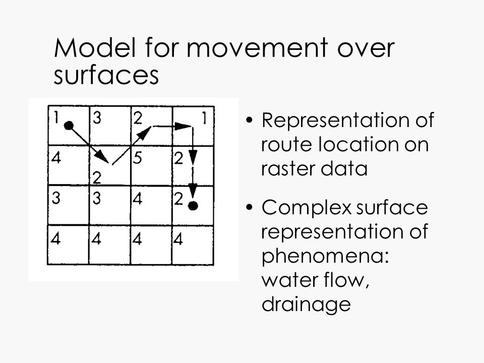 Model for movement over surfaces