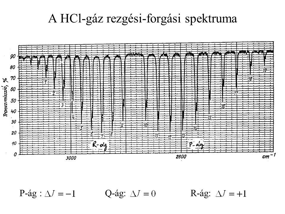 A HCl-gáz rezgési-forgási spektruma