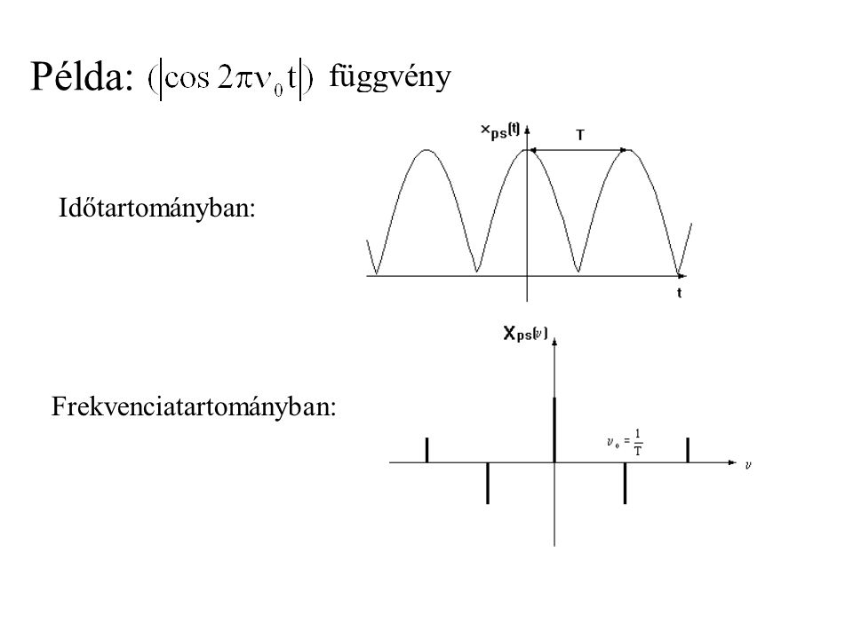 Példa: függvény Időtartományban: Frekvenciatartományban:
