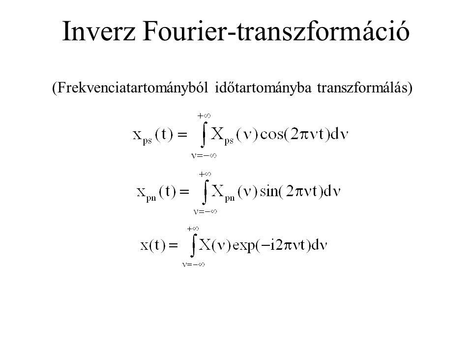 Inverz Fourier-transzformáció